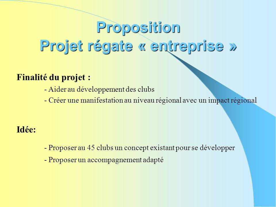 Proposition Projet régate « entreprise »