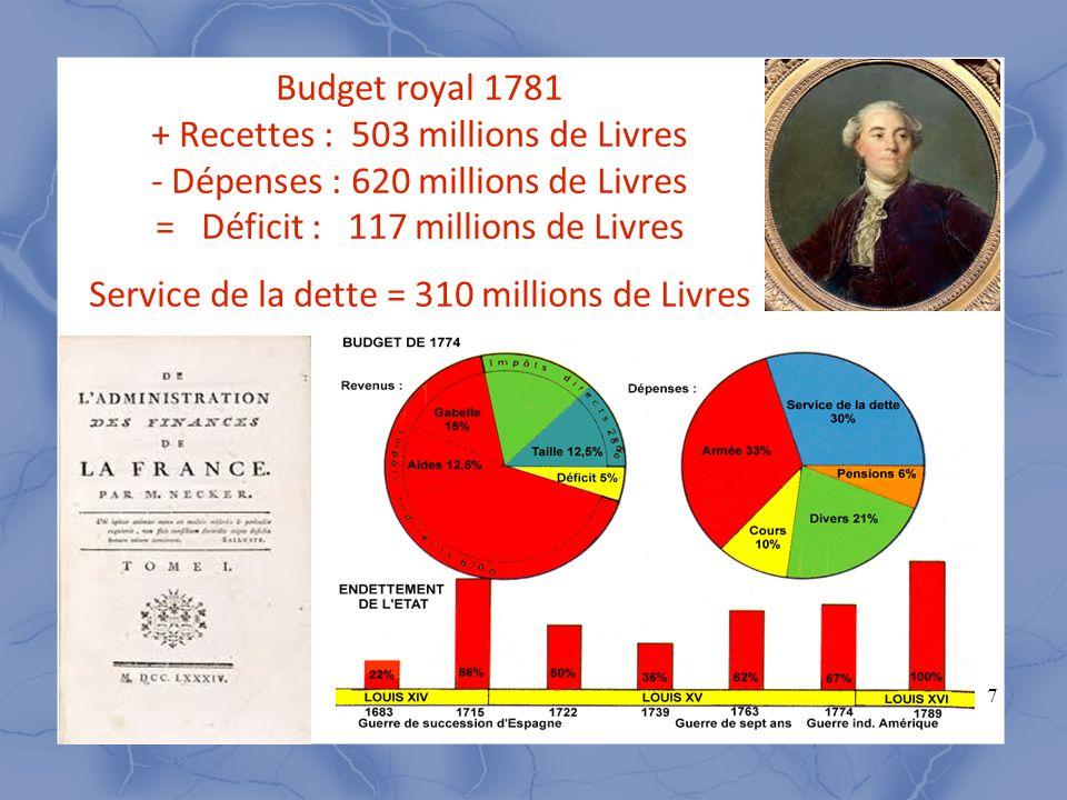 Budget royal 1781 + Recettes : 503 millions de Livres - Dépenses : 620 millions de Livres = Déficit : 117 millions de Livres Service de la dette = 310 millions de Livres