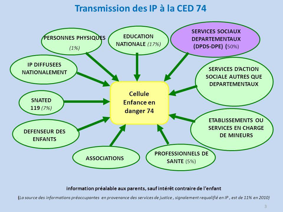 Transmission des IP à la CED 74