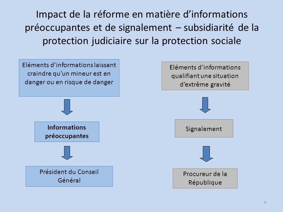 Impact de la réforme en matière d'informations préoccupantes et de signalement – subsidiarité de la protection judiciaire sur la protection sociale