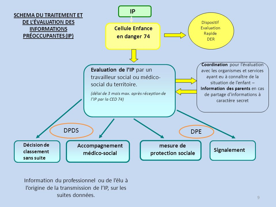 IP DPDS DPE Cellule Enfance en danger 74