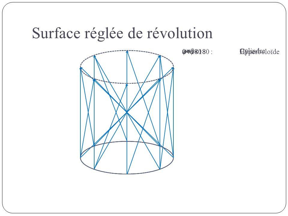 Surface réglée de révolution