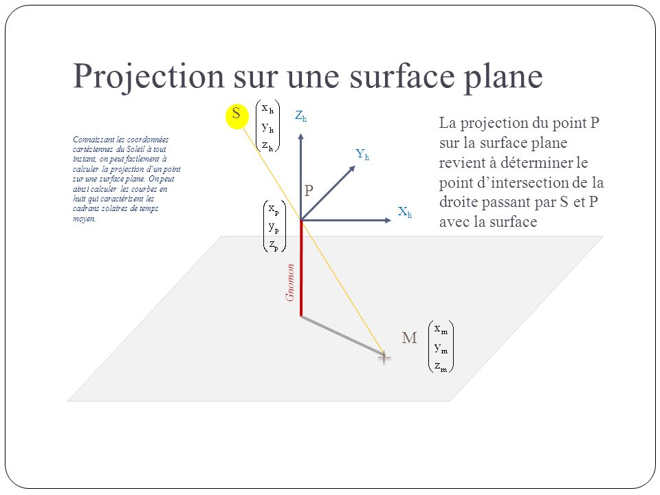 Projection sur une surface plane