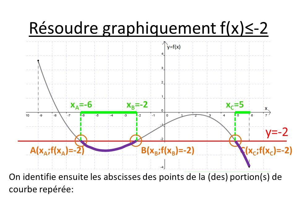 Résoudre graphiquement f(x)≤-2
