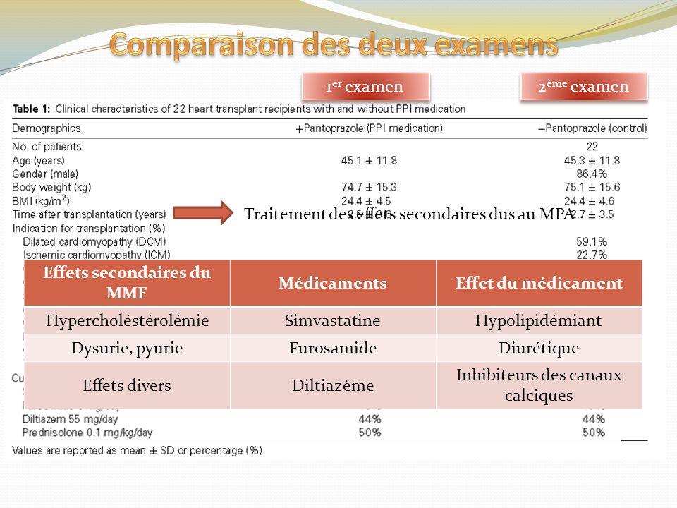Comparaison des deux examens Effets secondaires du MMF