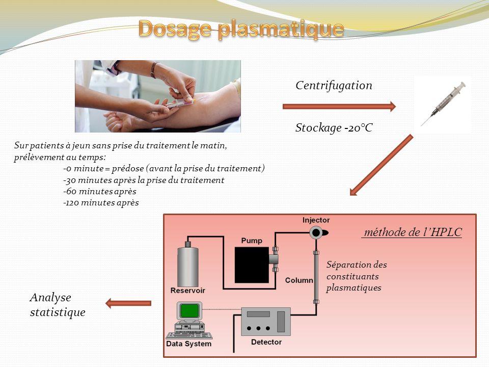 Dosage plasmatique Centrifugation Stockage -20°C méthode de l'HPLC