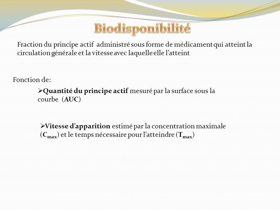 Biodisponibilité