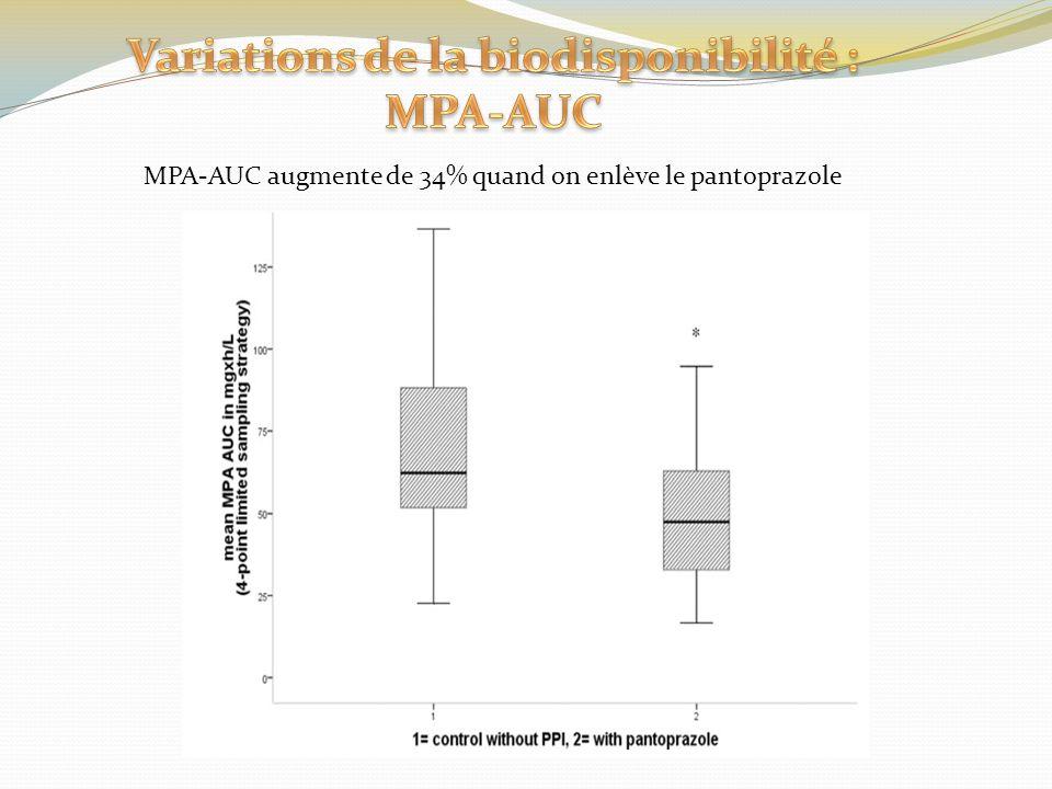 Variations de la biodisponibilité : MPA-AUC