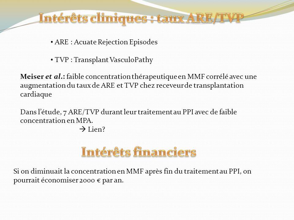 Intérêts cliniques : taux ARE/TVP