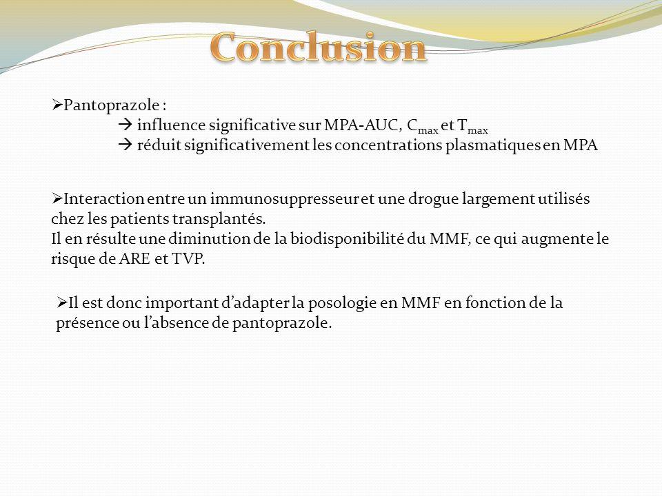 Conclusion Pantoprazole :