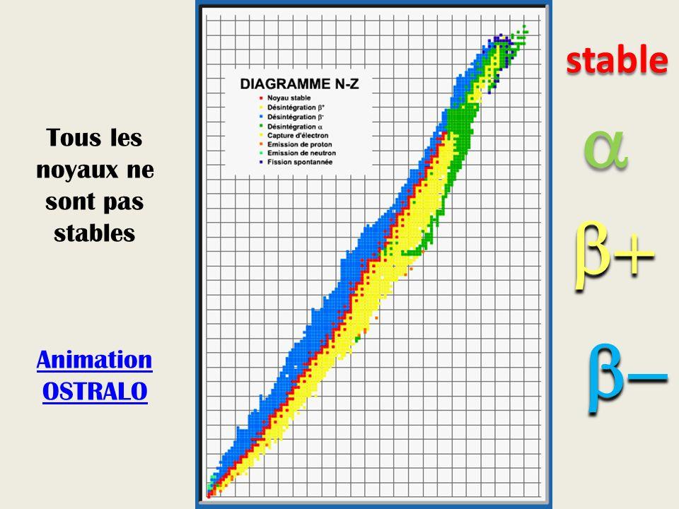 Tous les noyaux ne sont pas stables Animation OSTRALO