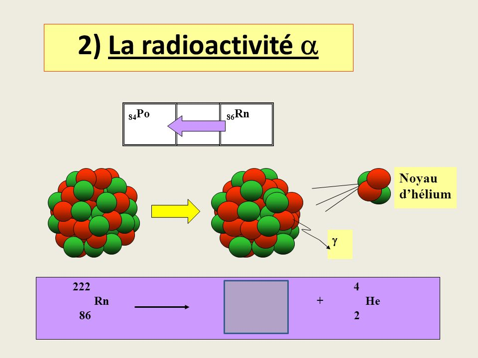 2) La radioactivité a Noyau d'hélium 84Po g Rn Po + He 86 84 2 86Rn