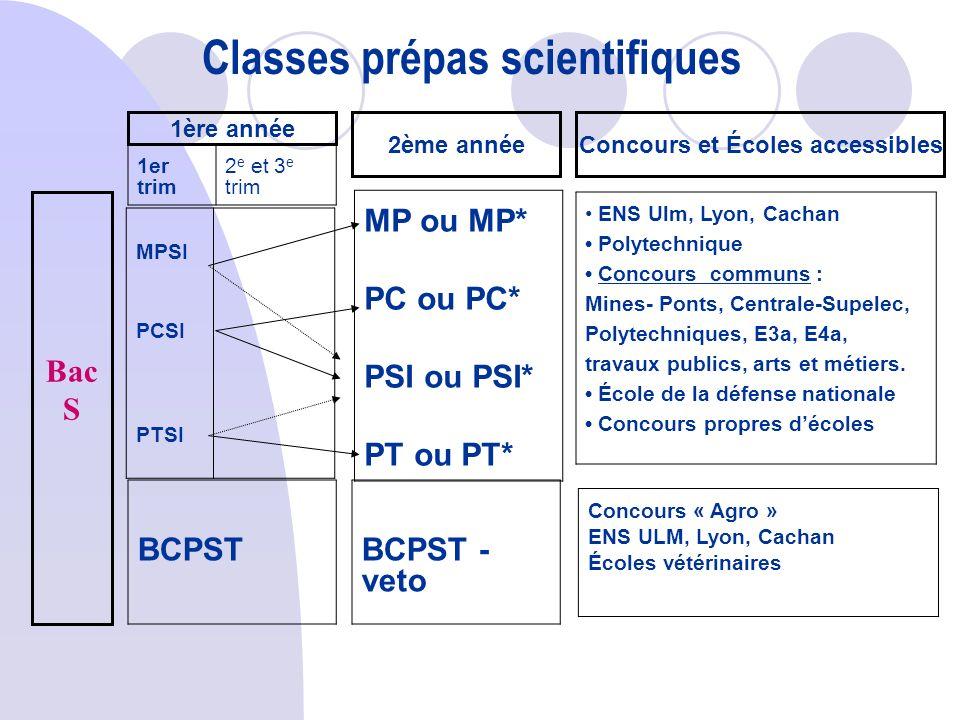 Classes prépas scientifiques Concours et Écoles accessibles