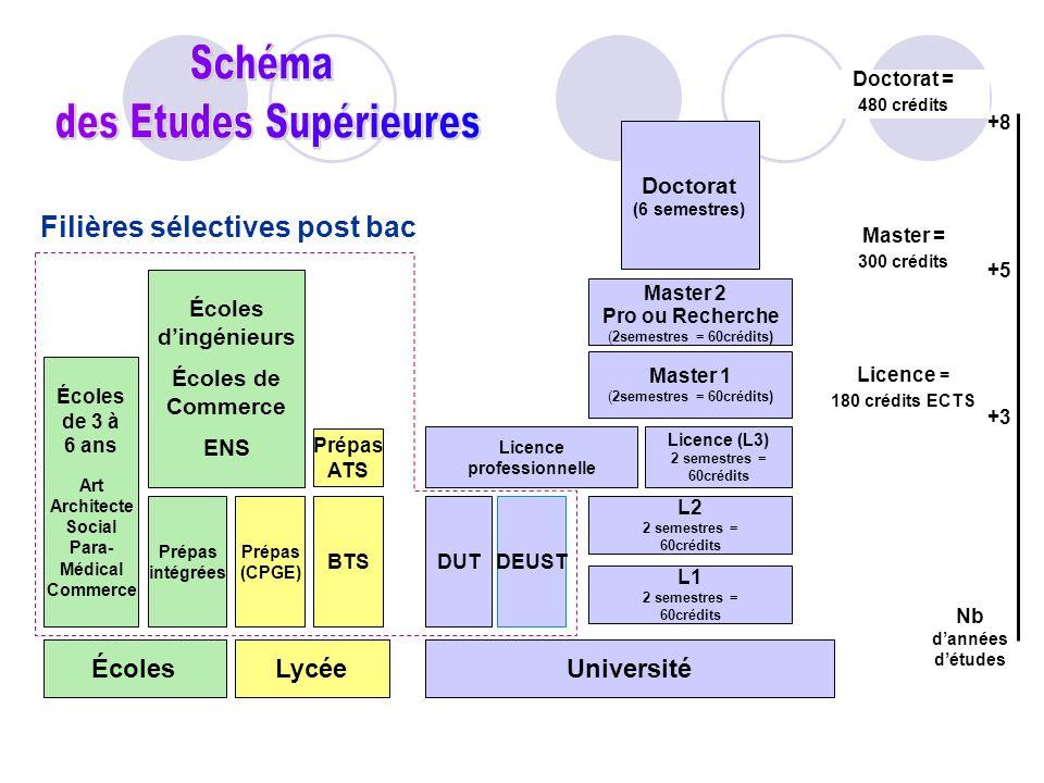 Filières sélectives post bac