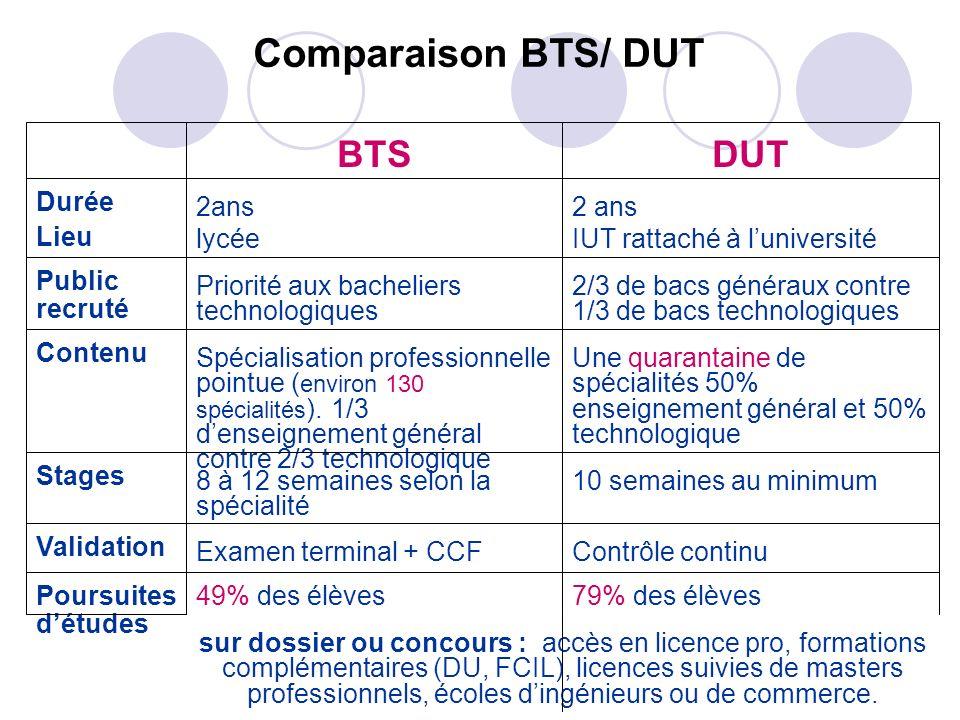 Comparaison BTS/ DUT BTS DUT Durée Lieu 2ans lycée 2 ans