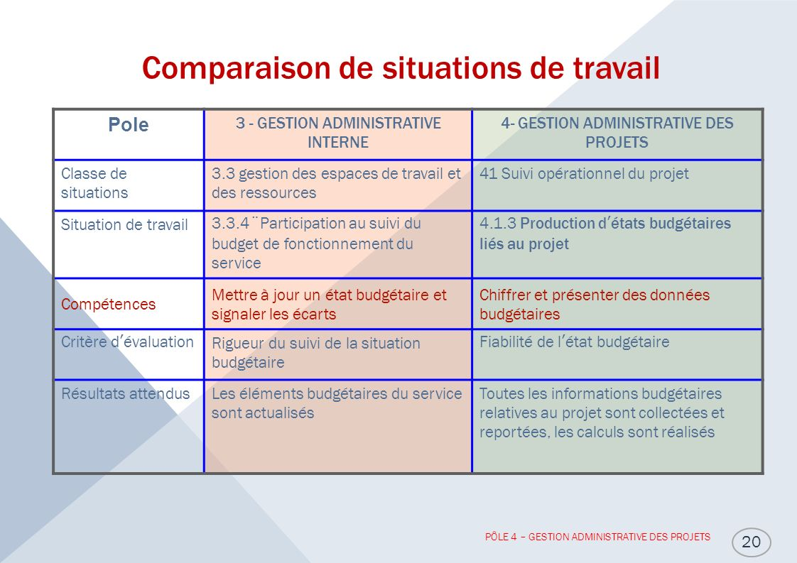 Comparaison de situations de travail
