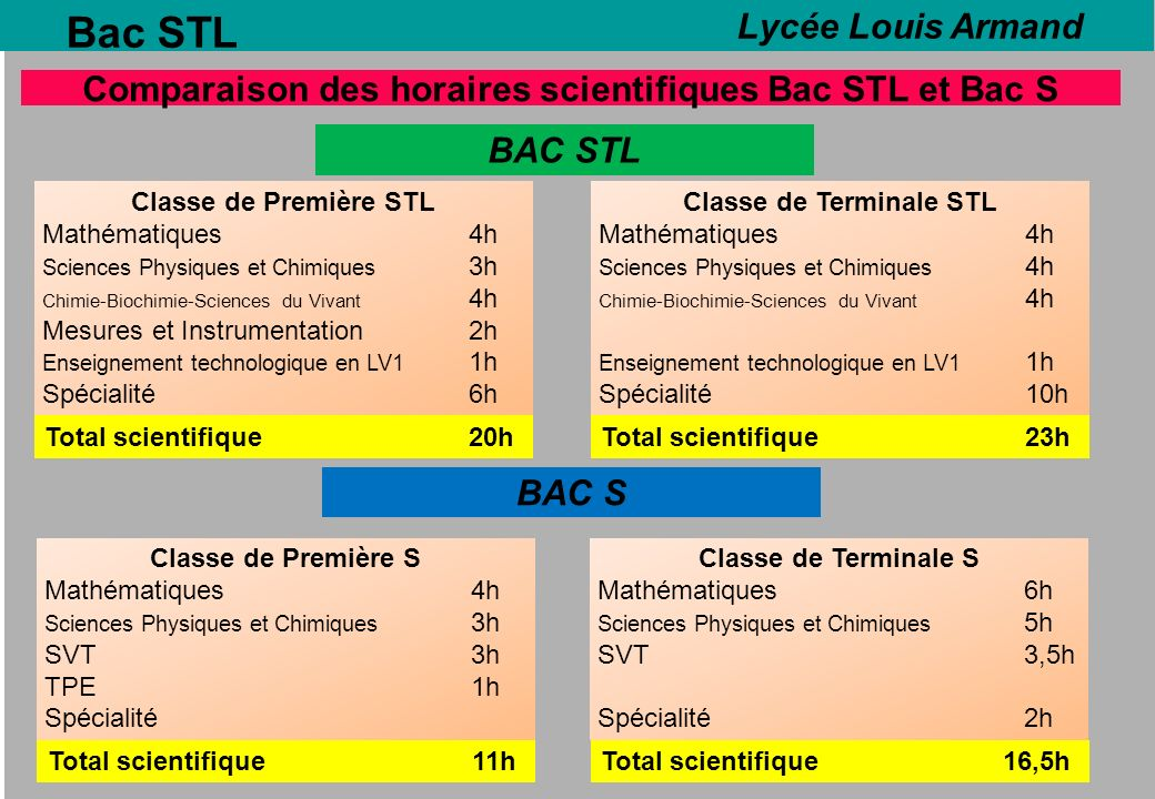 Bac STL Lycée Louis Armand