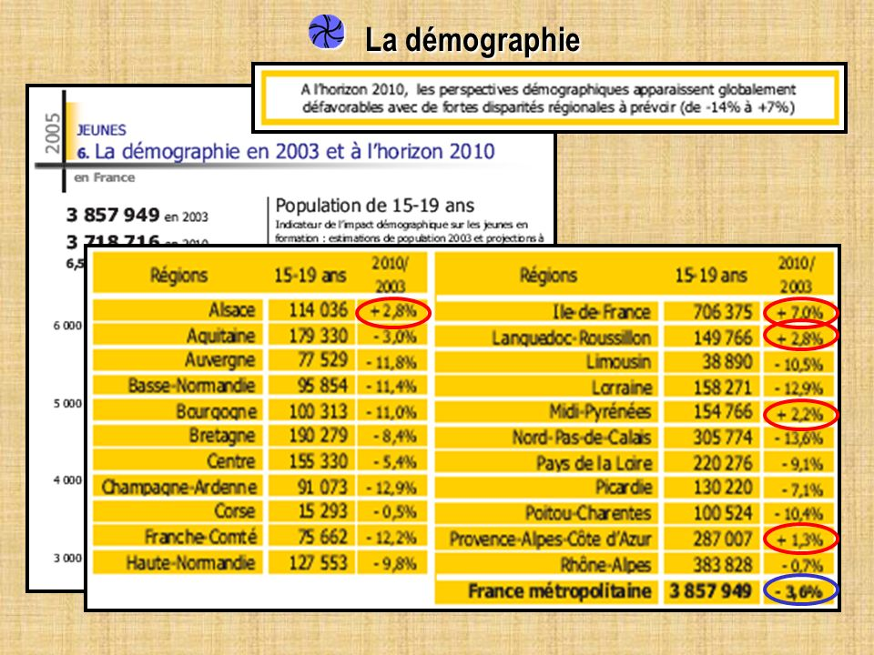 La démographie Population 15-19 ans