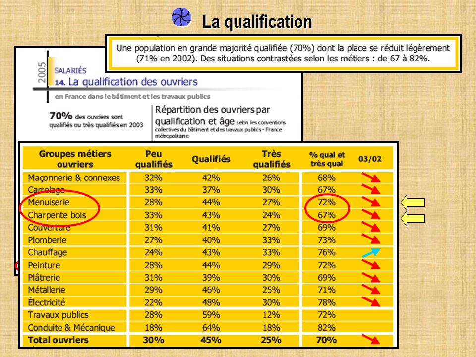 La qualification