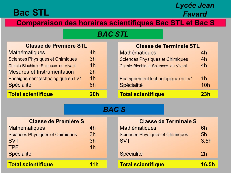 Bac STL Lycée Jean Favard