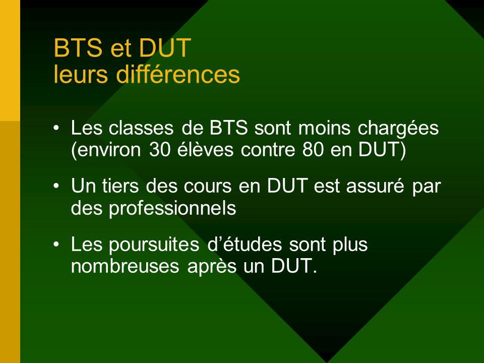 BTS et DUT leurs différences