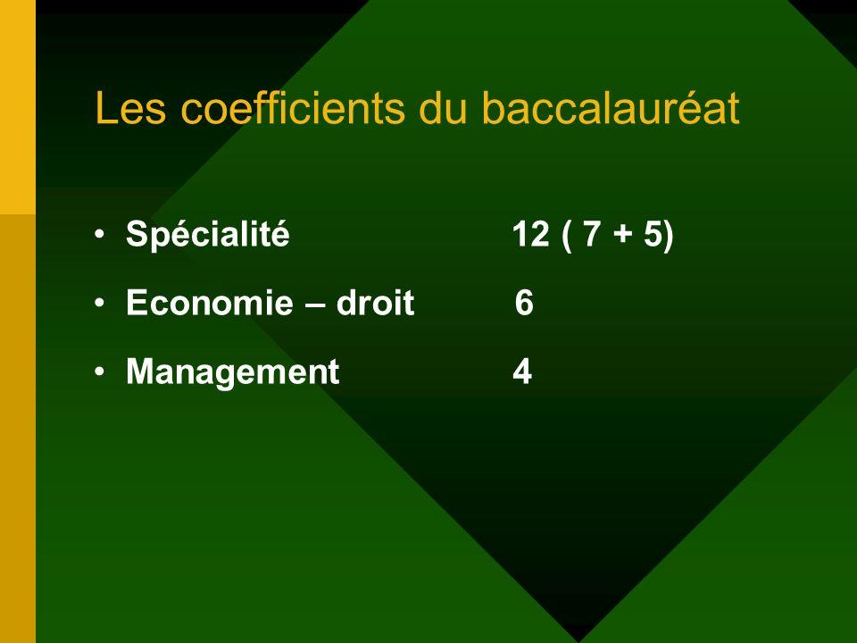 Les coefficients du baccalauréat