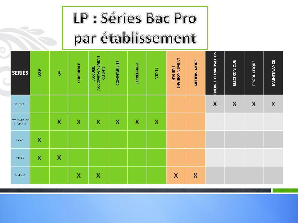 LP : Séries Bac Pro par établissement
