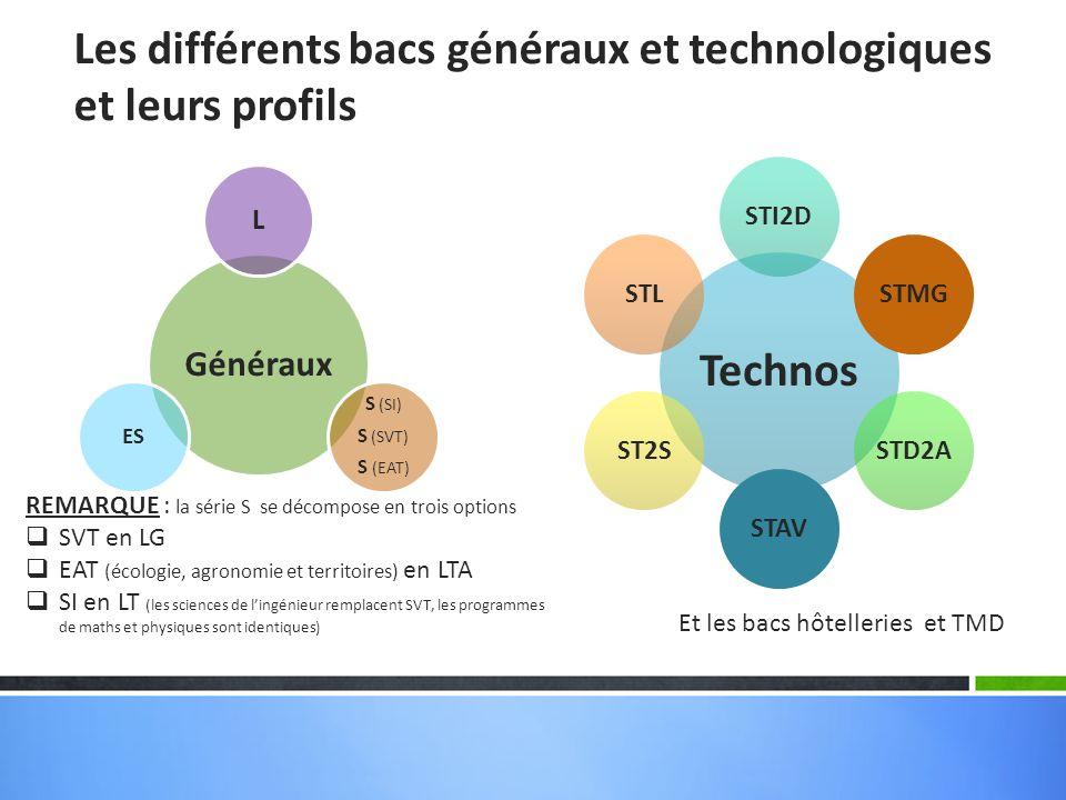 Les différents bacs généraux et technologiques et leurs profils