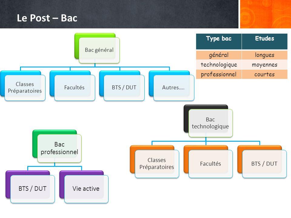 Le Post – Bac Type bac Etudes général longues technologique moyennes
