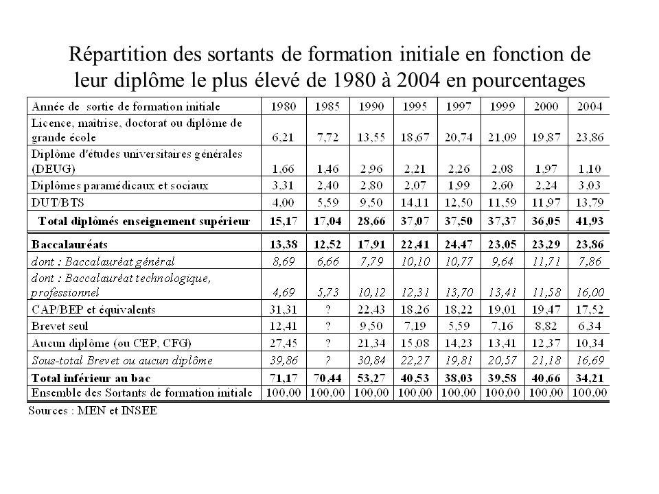 Répartition des sortants de formation initiale en fonction de leur diplôme le plus élevé de 1980 à 2004 en pourcentages