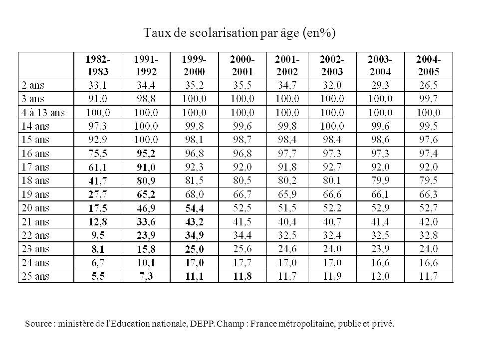 Taux de scolarisation par âge (en%)