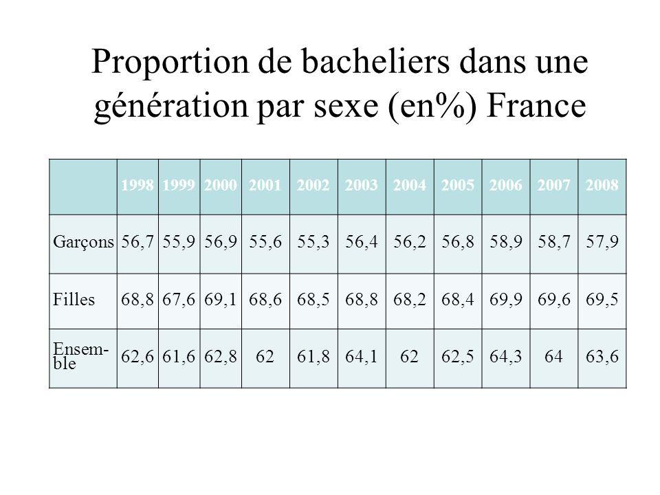 Proportion de bacheliers dans une génération par sexe (en%) France