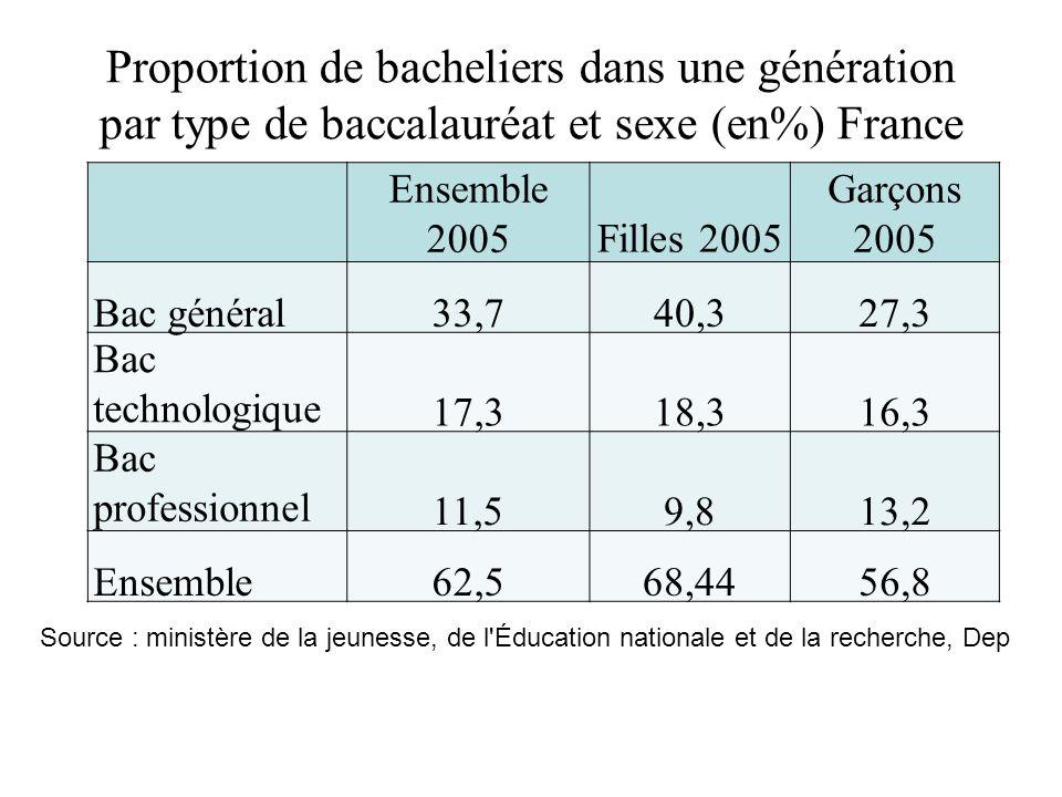 Proportion de bacheliers dans une génération par type de baccalauréat et sexe (en%) France en 2005