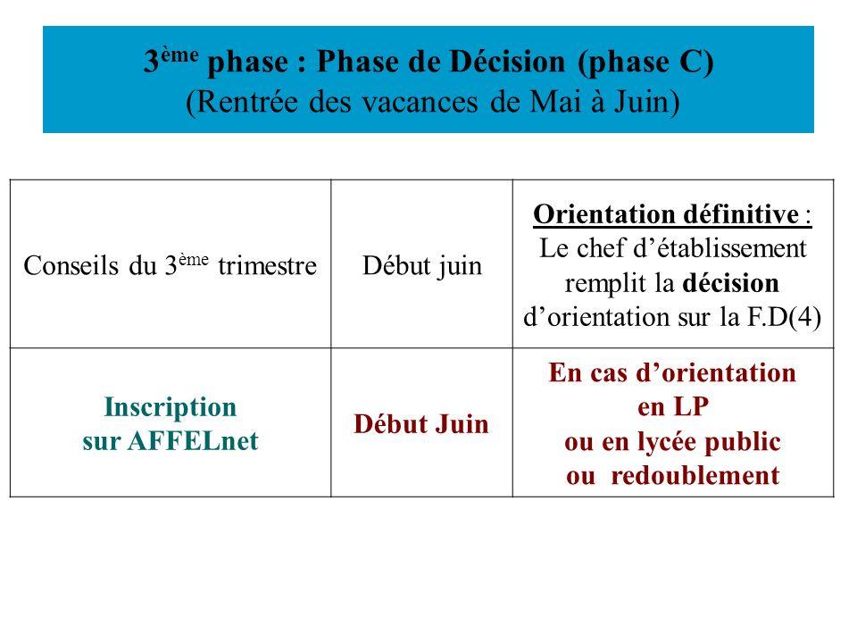 3ème phase : Phase de Décision (phase C) (Rentrée des vacances de Mai à Juin)