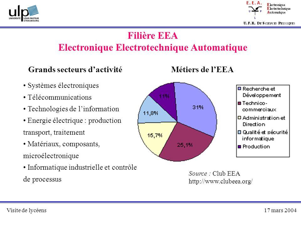 Electronique Electrotechnique Automatique