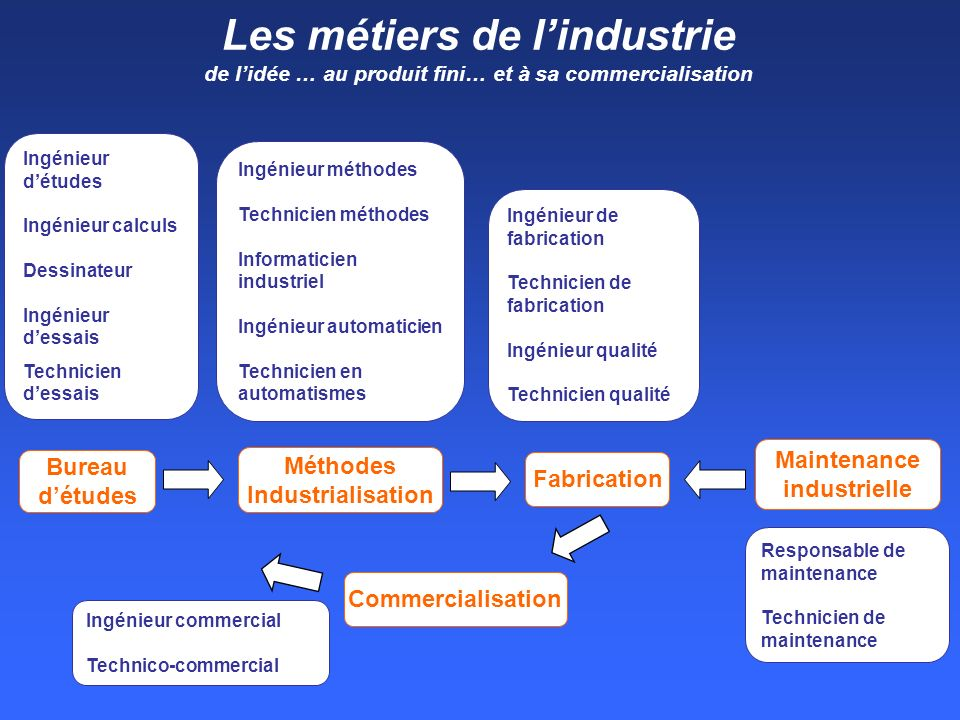 Maintenance industrielle Méthodes Industrialisation