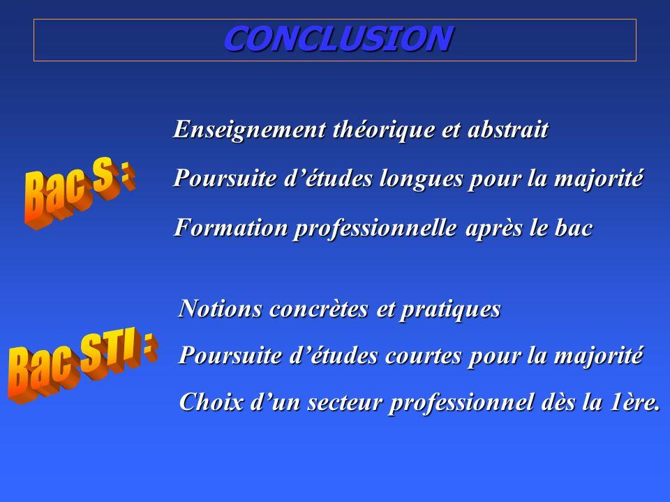 CONCLUSION Bac S : Bac STI : Enseignement théorique et abstrait