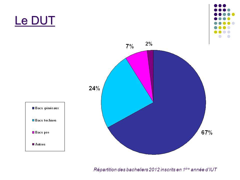 Répartition des bacheliers 2012 inscrits en 1ère année d'IUT