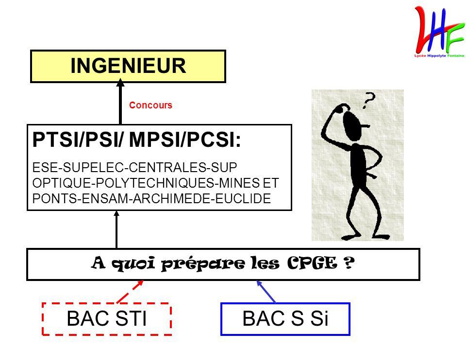 INGENIEUR PTSI/PSI/ MPSI/PCSI: BAC STI BAC S Si