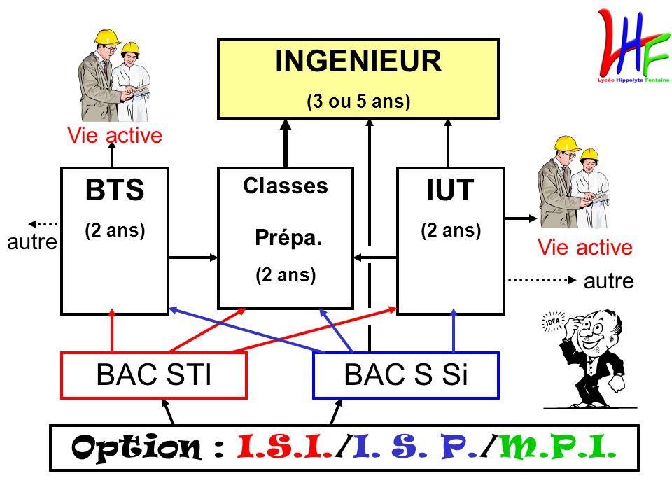 INGENIEUR BTS IUT BAC STI BAC S Si Option : I.S.I./I. S. P./M.P.I.