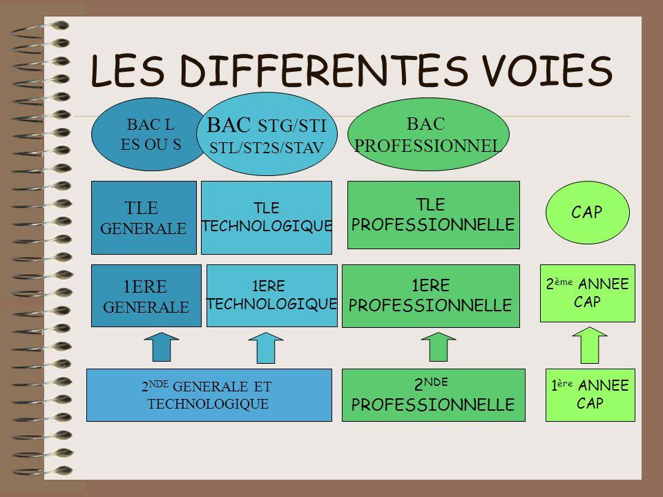 LES DIFFERENTES VOIES BAC STG/STI BAC PROFESSIONNEL TLE 1ERE BAC L
