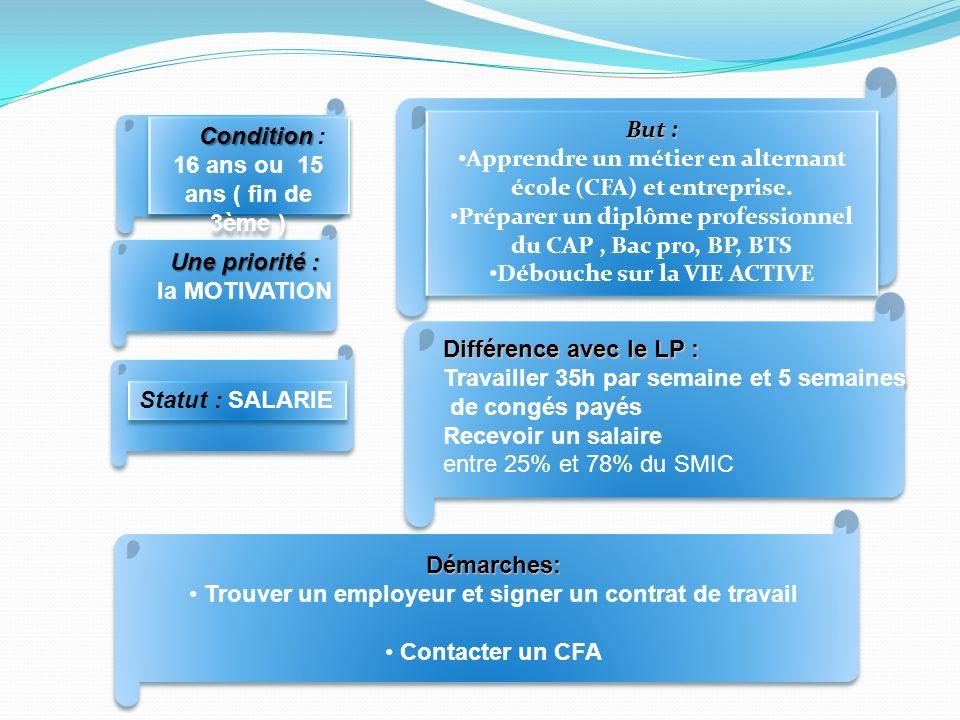Apprendre un métier en alternant école (CFA) et entreprise.
