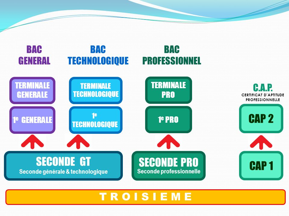 SECONDE GT CAP 2 SECONDE PRO CAP 1 T R O I S I E M E BAC GENERAL BAC