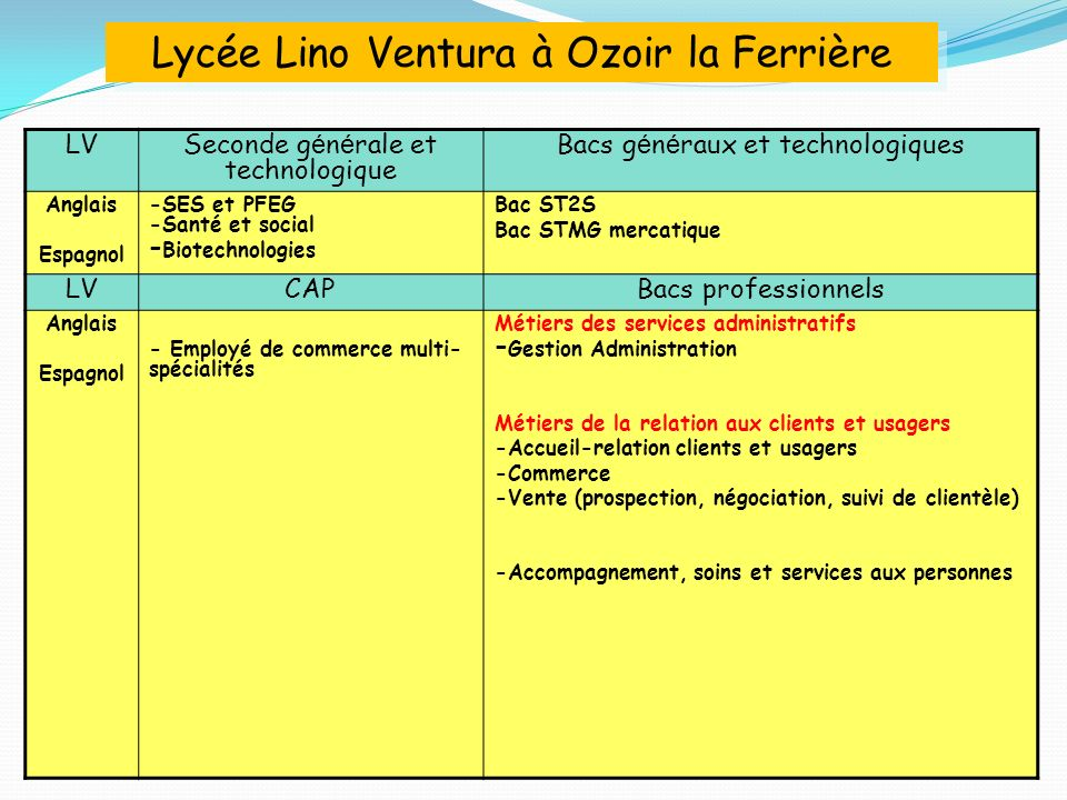 Lycée Lino Ventura à Ozoir la Ferrière