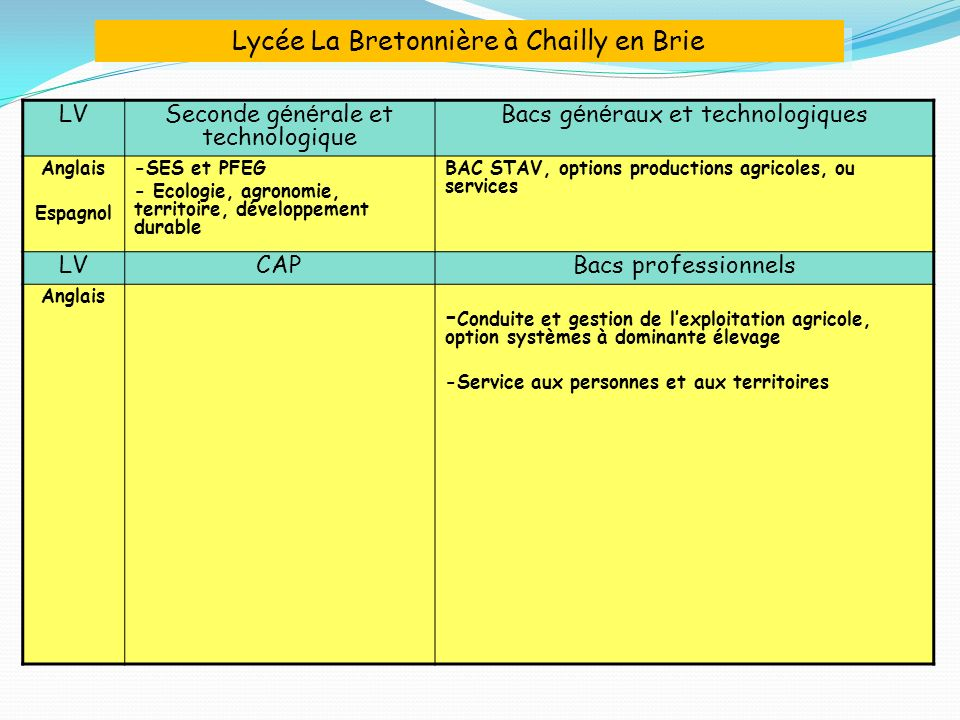 Lycée La Bretonnière à Chailly en Brie