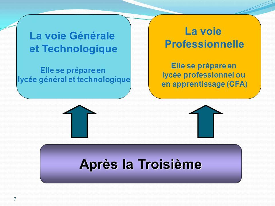 Après la Troisième La voie La voie Générale Professionnelle