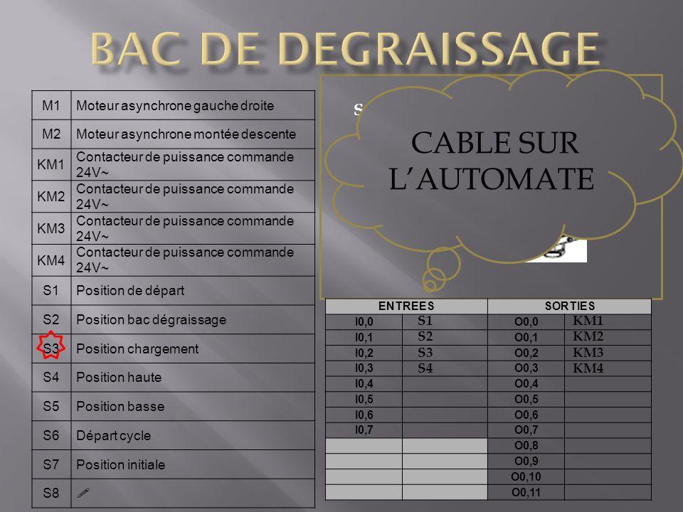BAC DE DEGRAISSAGE CABLE SUR L'AUTOMATE S4 capteur de position M1
