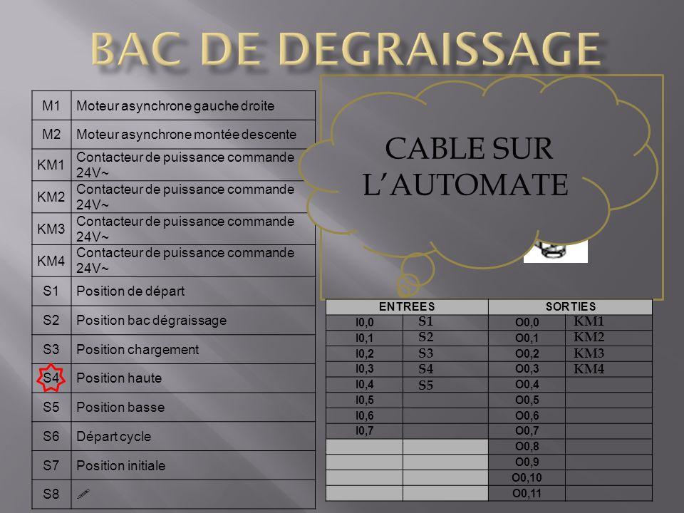 BAC DE DEGRAISSAGE CABLE SUR L'AUTOMATE S5 capteur de position M1
