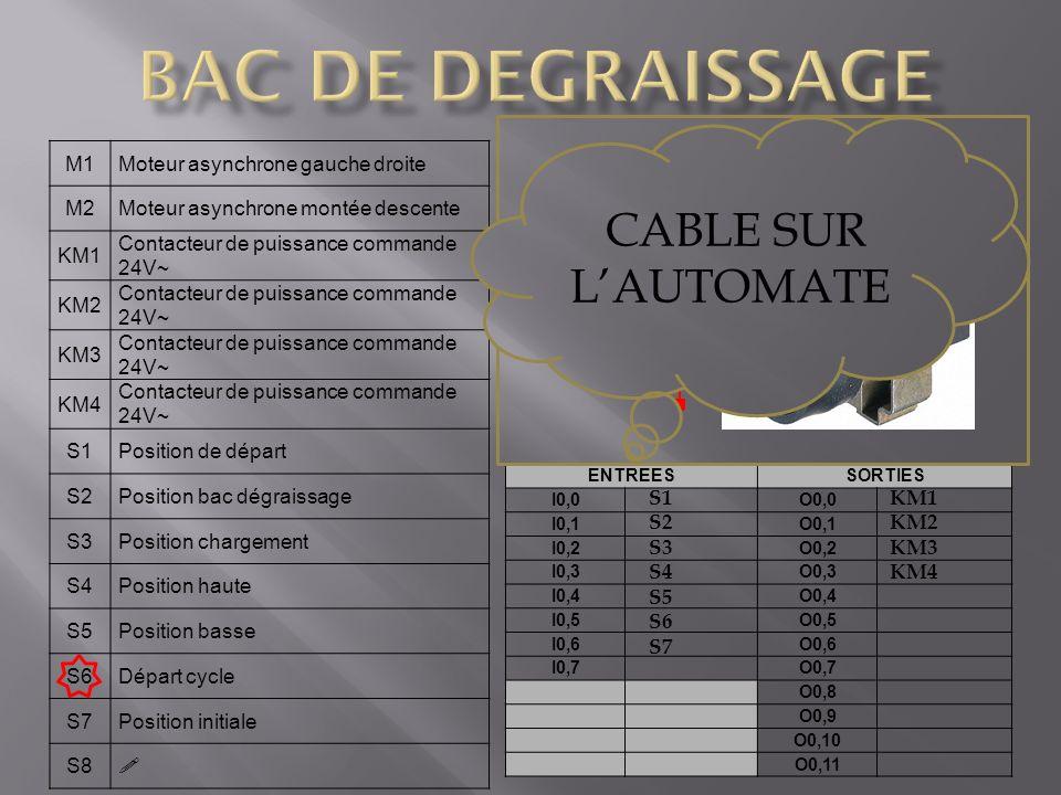 BAC DE DEGRAISSAGE CABLE SUR L'AUTOMATE S7 Bouton poussoir M1