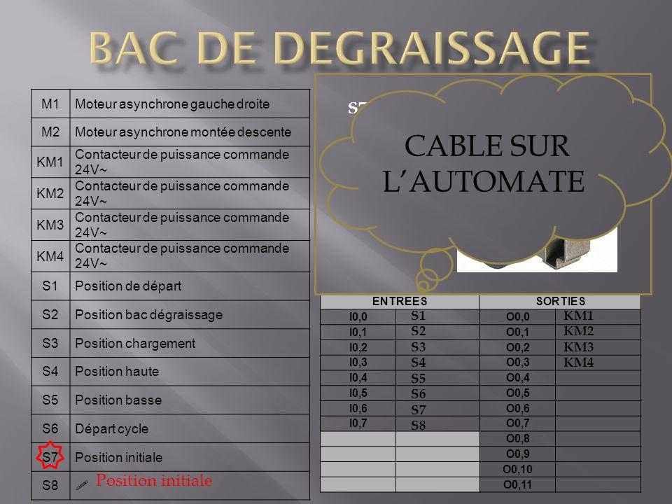 BAC DE DEGRAISSAGE CABLE SUR L'AUTOMATE S7 Bouton poussoir